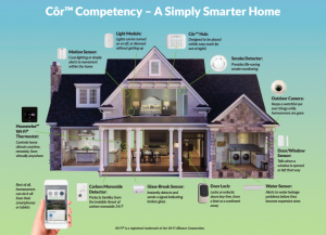 An infographic explaining the various functions of Bryant's CÔR™ Home Automation